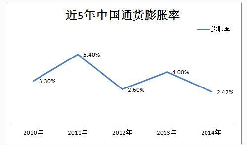 最近5年通货膨胀率的变化
