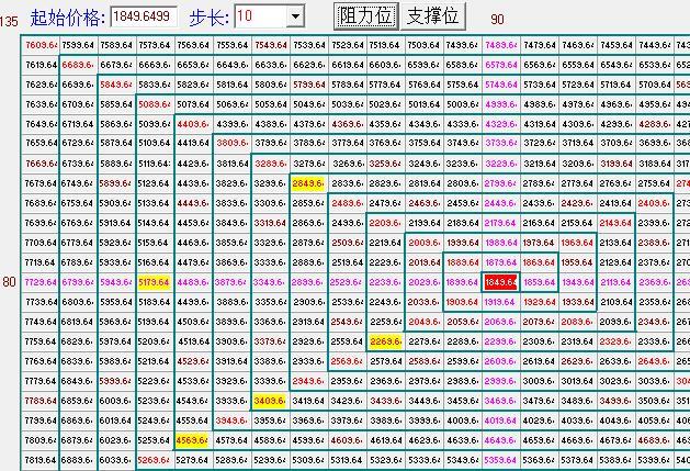 上证指数江恩四方形.jpg