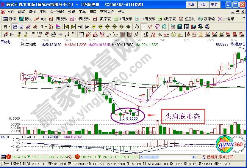 股票买卖方法