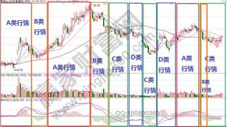 用macd指标判断股票所属的行情级别