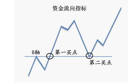 资金流向指标.jpg