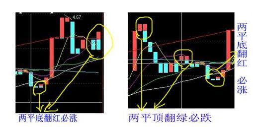 3.在盘整的时候,宝塔线出现小的翻红、翻蓝,就可以根据这个来设定止损点,决定是否卖出。   另外,在炒汇的时候,投资者还可以将均线系统和宝塔线相结合,这样更能够发挥宝塔线的优势和作用,可用参数6和18来设置两条均线,在行情在两条均线上方的时候,就说明汇市行情比较适合买入,在汇市行情在两条军线下方的时候说明是卖出时机。