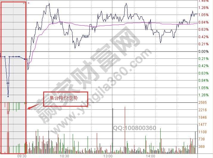 股票集合竞价是什么意思