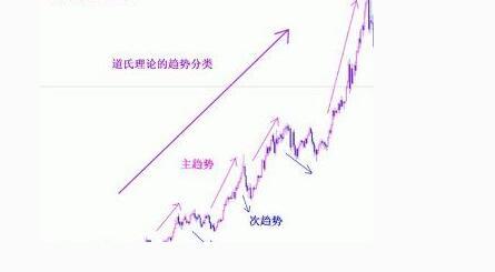 道氏理论趋势.jpg