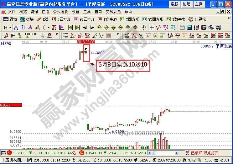 股票分红是怎么回事
