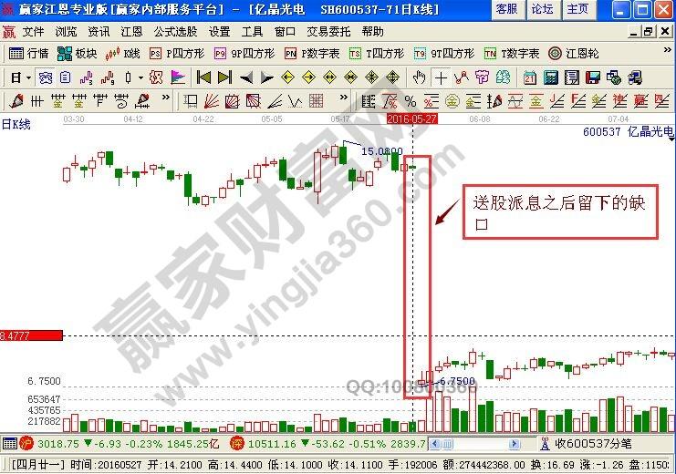 股票分红是什么意思