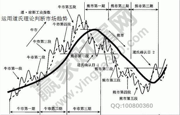 道氏理论市场趋势