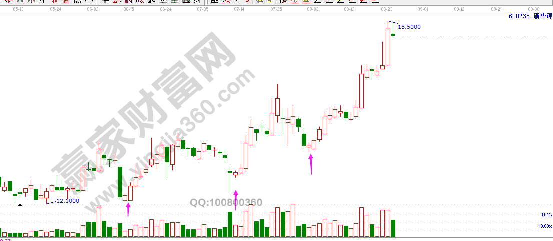 股票高低点买点