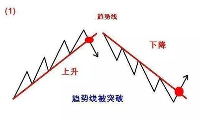 道氏趋势线性质