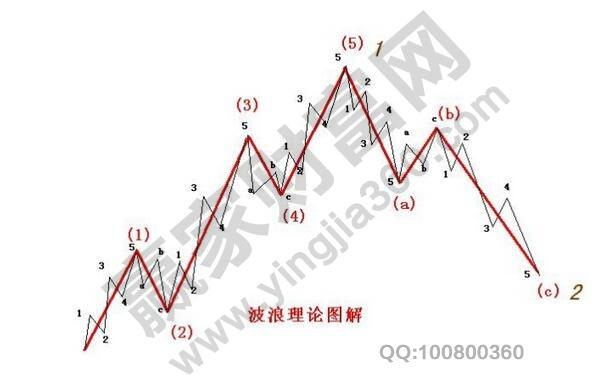 市场中的波浪