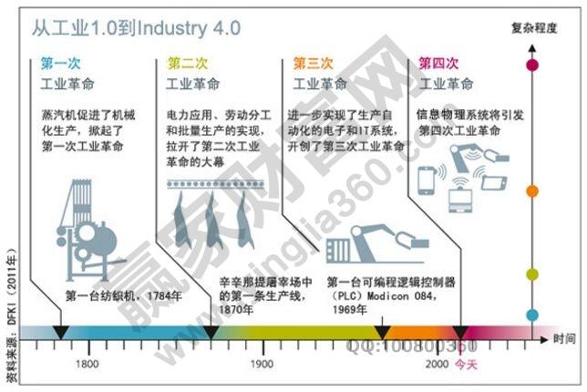工业4.0概念