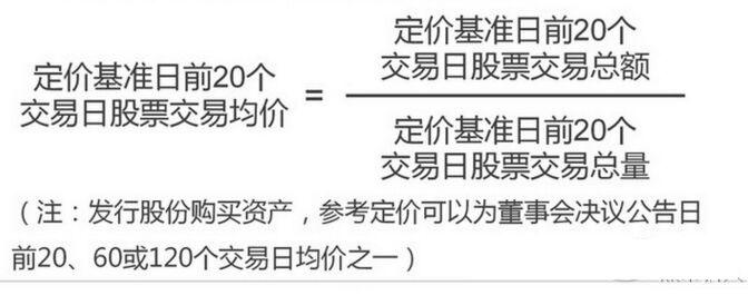 定向增发的发行低价确定公式