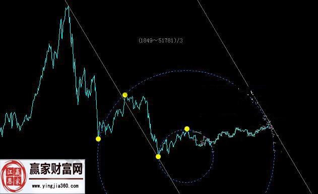 股指近期走势图