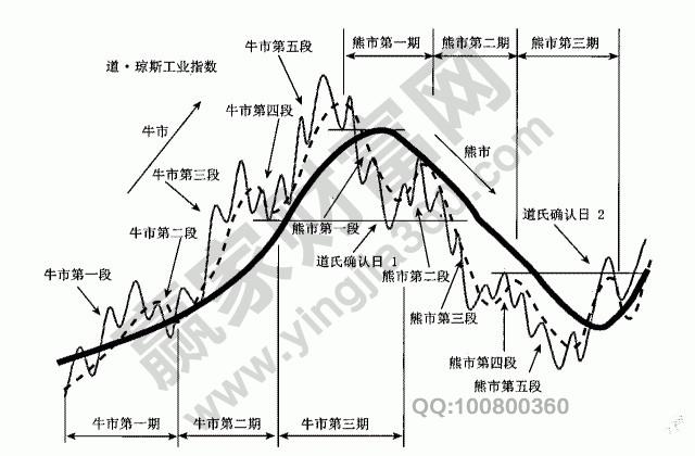 股价趋势具有阶段性
