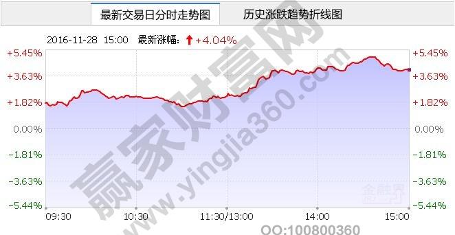 600497股票_白银股票概念:白银概念龙头股票有哪些__赢家财富网