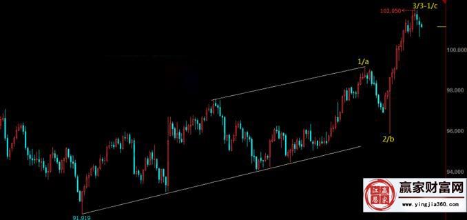 美元走势分析
