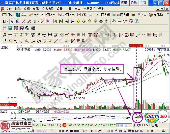 放大后的南宁糖业的分析图