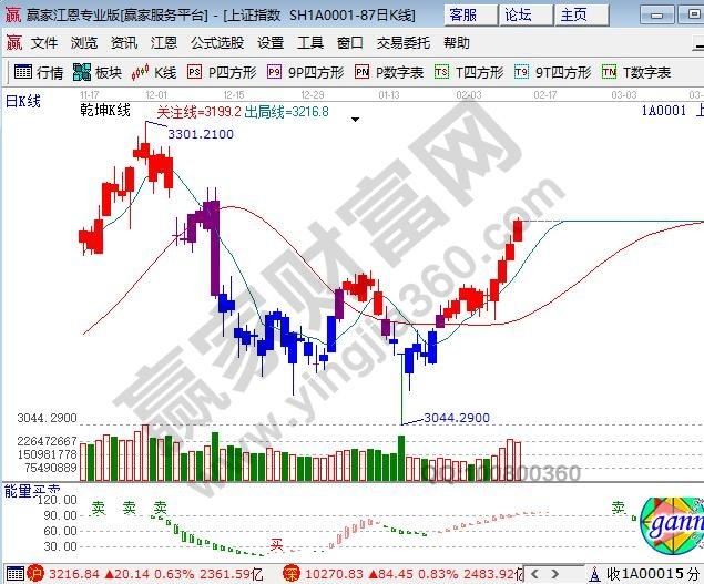 依据赢家江恩理论系统乾坤k线提示:红色k线持股为主,波段看多.