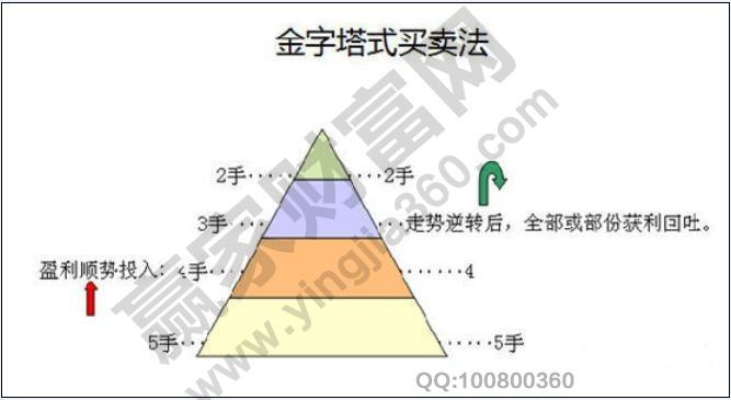 金字塔形仓位管理
