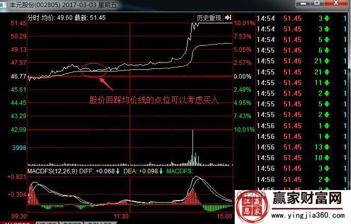 丰元股份涨停板