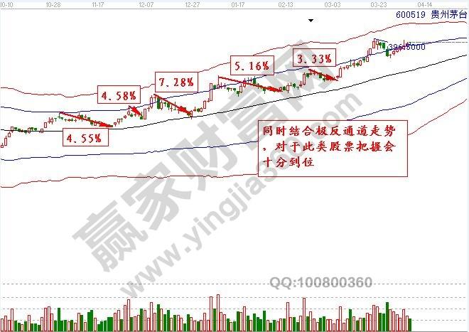 贵州茅台 600519 极反通道图形