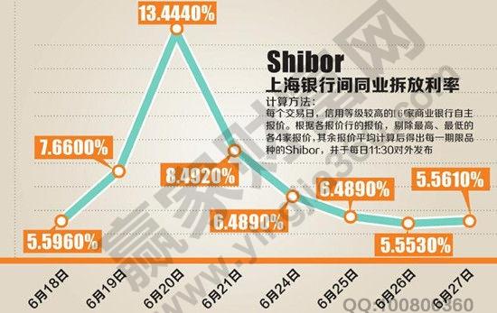 什么是Shibor