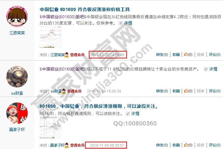 601600 中国铝业 极反通道选股