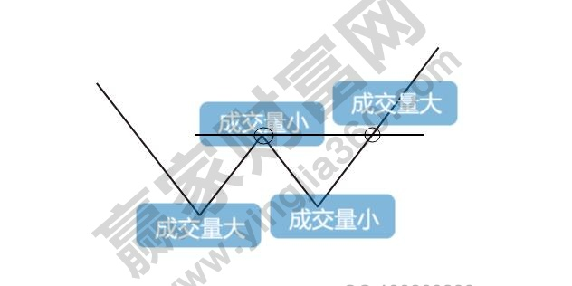 双底、W底、双重底3.jpg