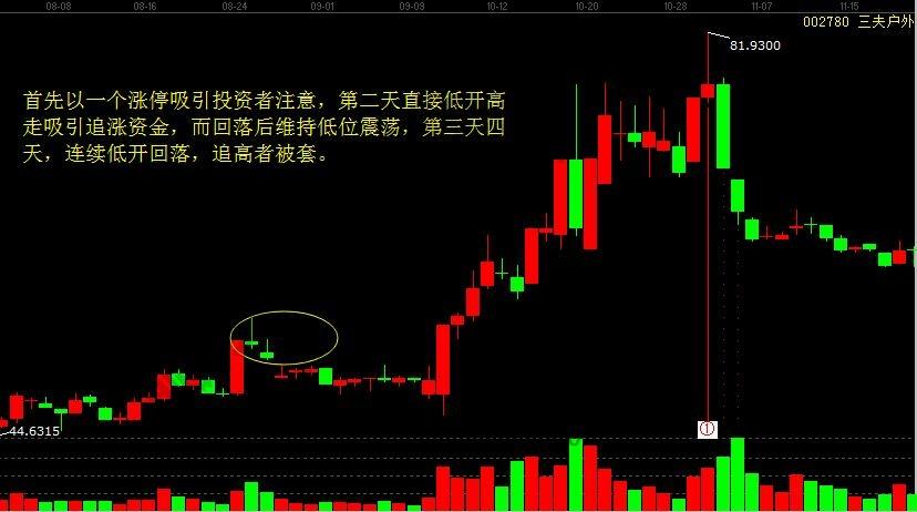 追高买股票被套割肉3