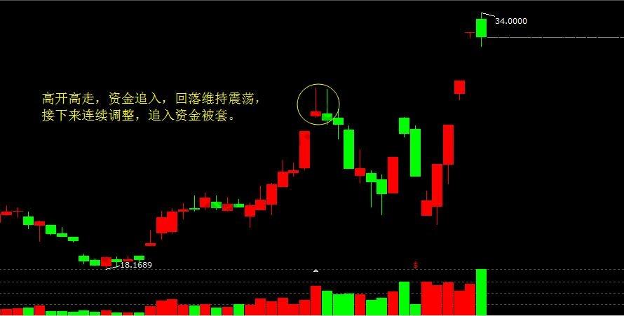 追高买股票被套割肉4