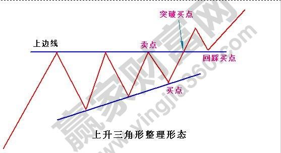 上升三角形整理形态1.jpg