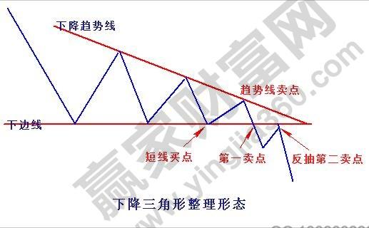 下降三角形整理形态1.jpg