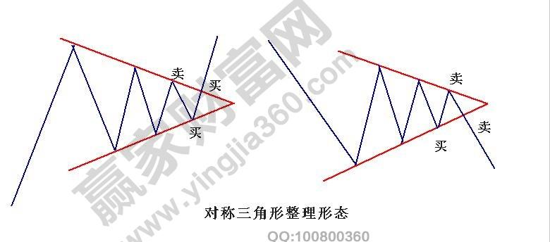 对称三角形整理形态买卖点1.jpg
