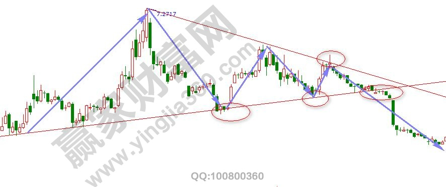 对称三角形形态买卖点2.jpg