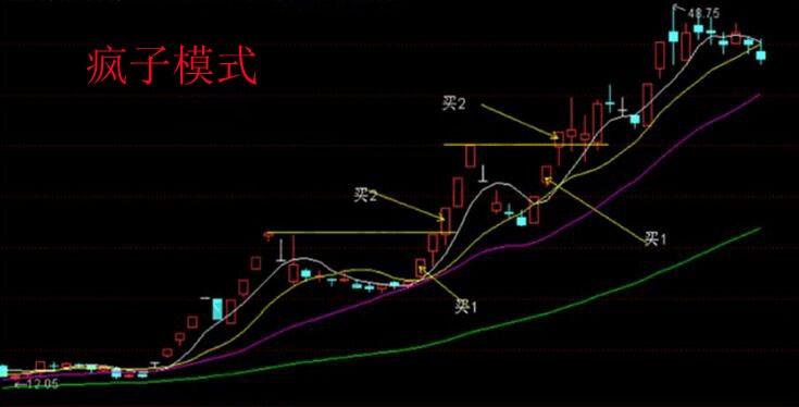 股票疯子模式.jpg