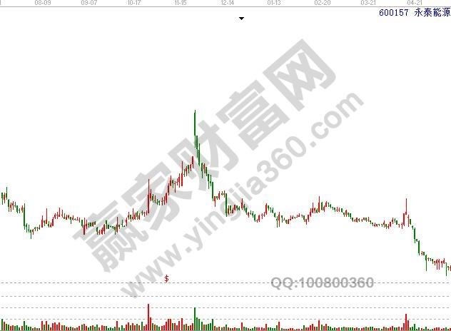 暴涨暴跌的股票不适合操作