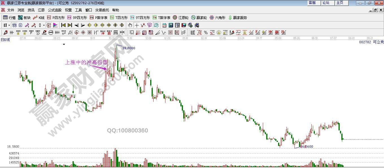 股价上涨中途
