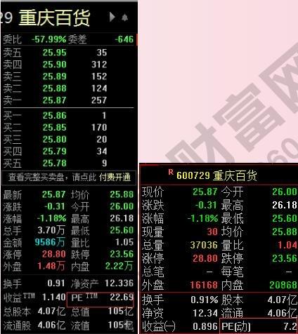 重庆佰货市载比值1.jpg
