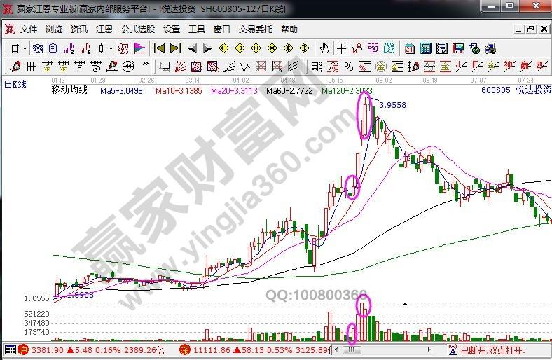悦达投资的日K线图.jpg