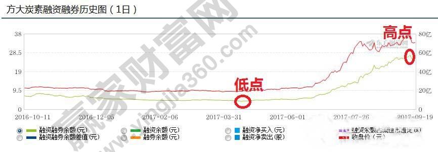 方大炭素融资融券历史走势图.jpg