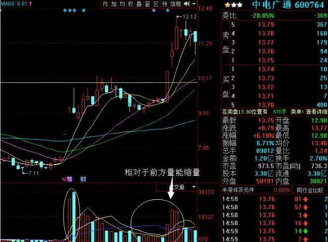 中电广通走势图.jpg