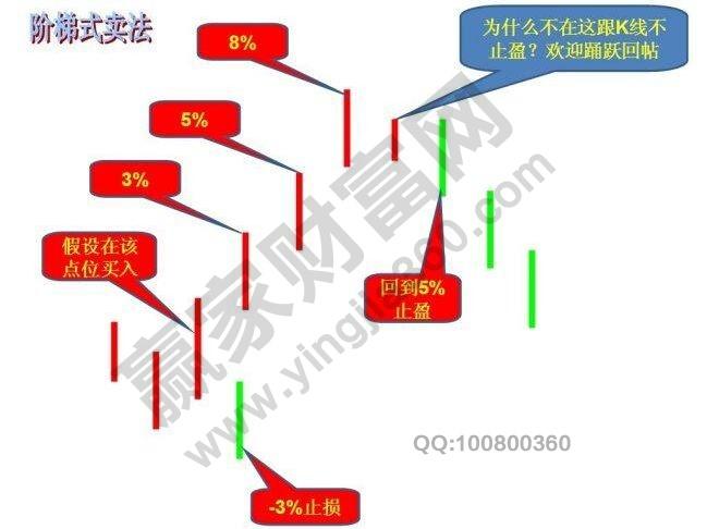 阶梯式卖法.jpg