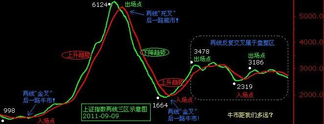 上证指数中的两线三区示意图.jpg