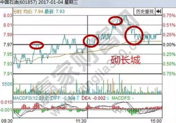 中国石油分时走势图.jpg