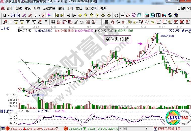 新能源日K线走势图.jpg