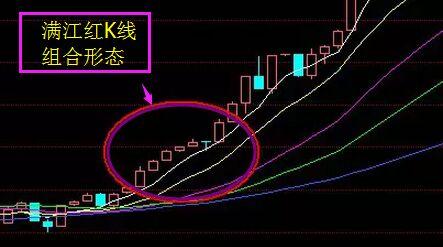 满江红K线组合形态.jpg