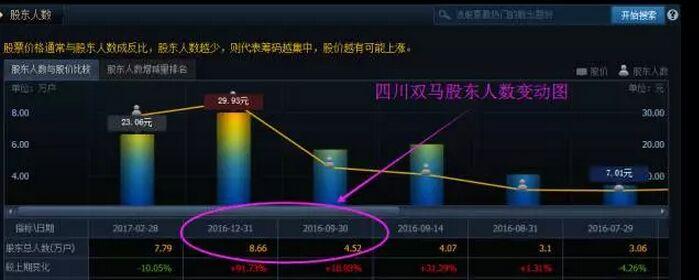 四川双马的股东人数变动图.jpg