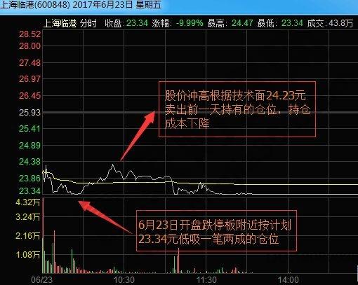 上海临港2017年6月23日分时图.jpg