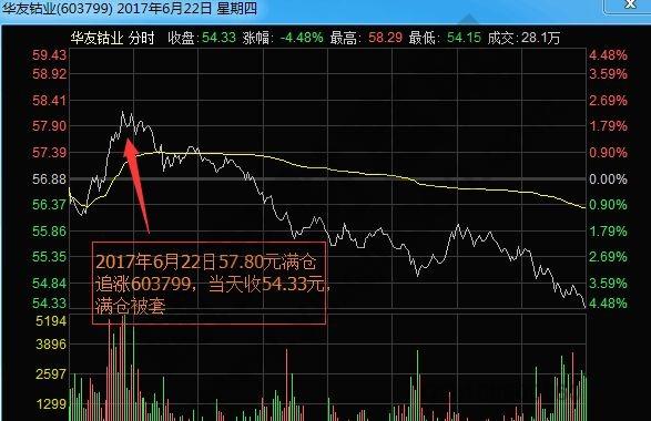 华友钴业2017年6月22日分时走势图.jpg
