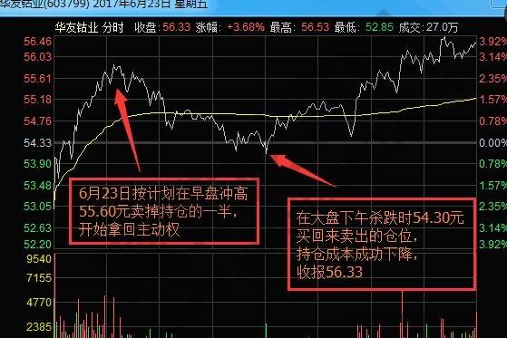华友钴业2017年6月23日分时走势图.jpg